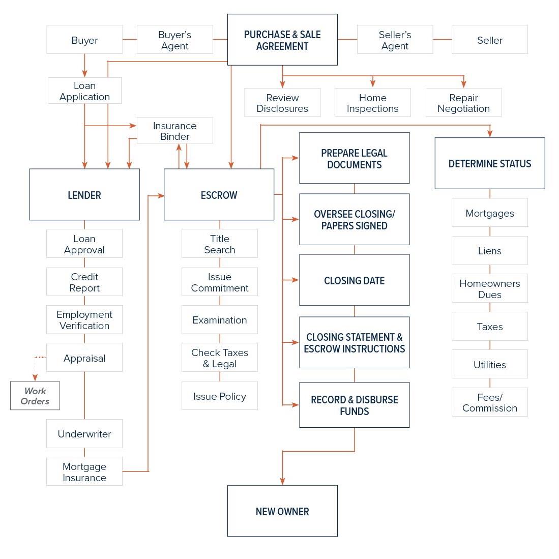 Brian Phillip Real Estate Closing Process